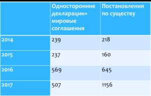 Статистика по урегулированным жалобам (достижение мировых соглашений)