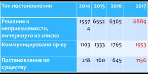 Статистика по рассмотренным жалобам (иски к России по ЕСПЧ)