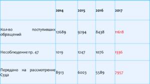 Количество новых обращений в ЕСПЧ