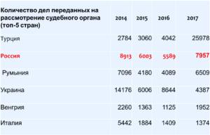 Количество дел переданных на рассмотрение Европейского суда